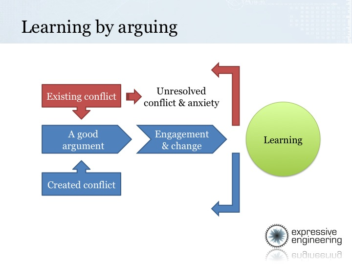 Learning by arguing