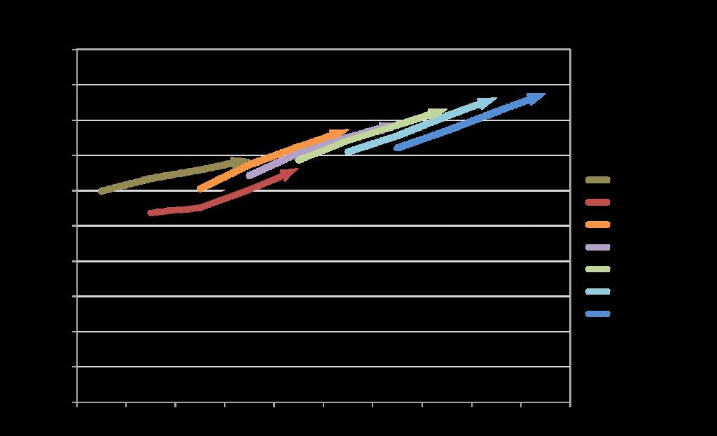 Government revenue forecasts